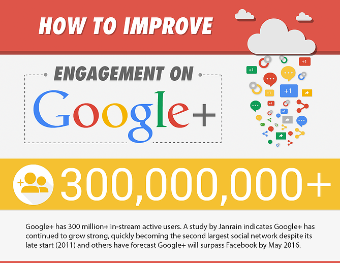 A Complete Guide to Google+ Marketing