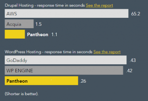 A graphic depicting Pantheon's superior response times when compared against Acquia, AWS, GoDaddy, and WPEngine.