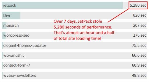 Jetpack performance is slow