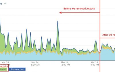How We Remove JetPack and Instantly Improve WordPress Performance