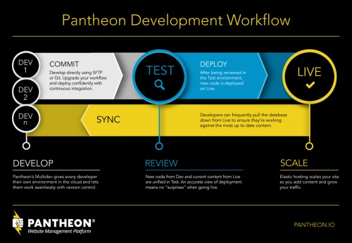 WordPress disadvantages can become advantages when you use a solid workflow like the Pantheon Development Workflow.