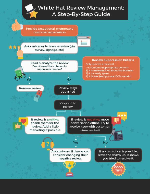Review Management Best Practices 4